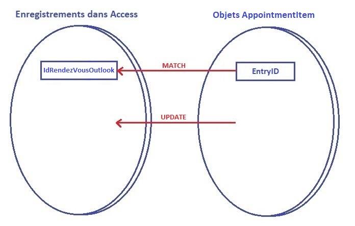 Mise à jour des rendez-vous entre Access et Outlook